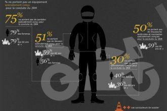 Etude des groupements d'assurance : L'équipement moto porté (Visuel GEMA)