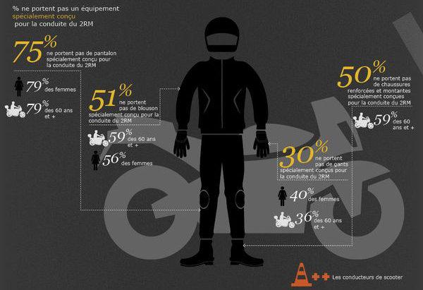 Etude des groupements d'assurance : L'équipement moto porté