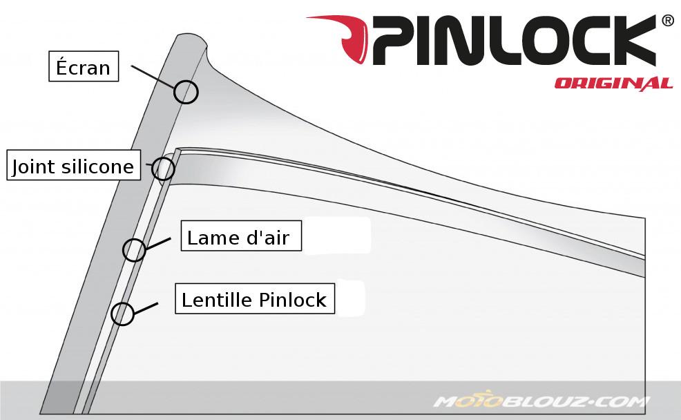 Le Pinlock Evo fonctionne suivant le même principe de base que le Pinlock standard