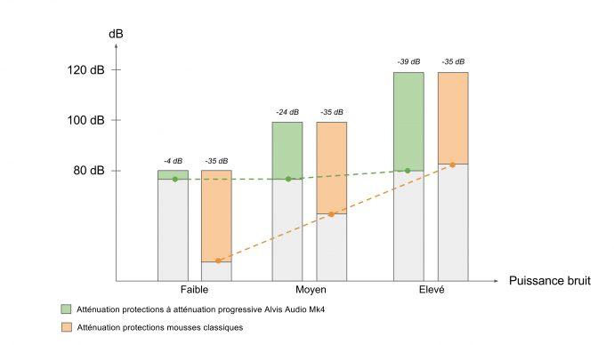 Atténuation progressive par les Alvis Audio Mk4