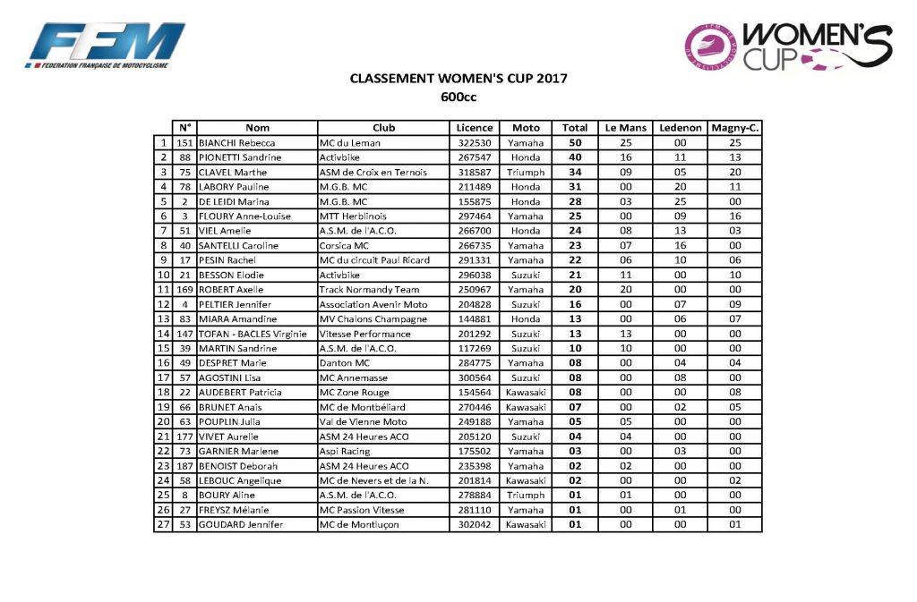 classement général Women' cup_Page_1