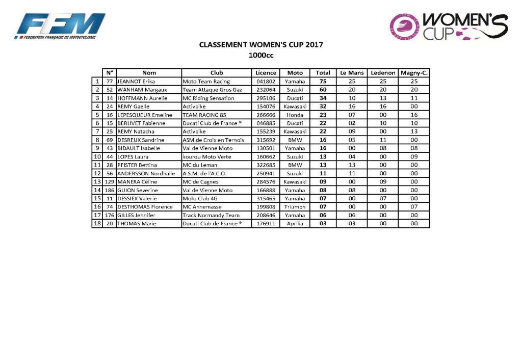classement général Women' cup_Page_2