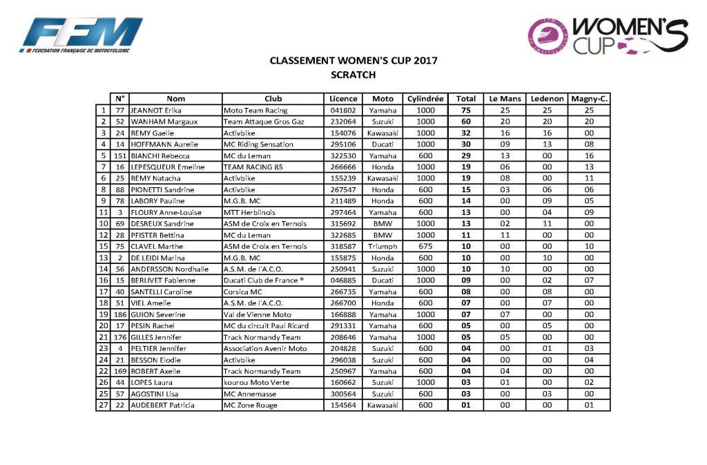 classement général Women' cup_Page_3