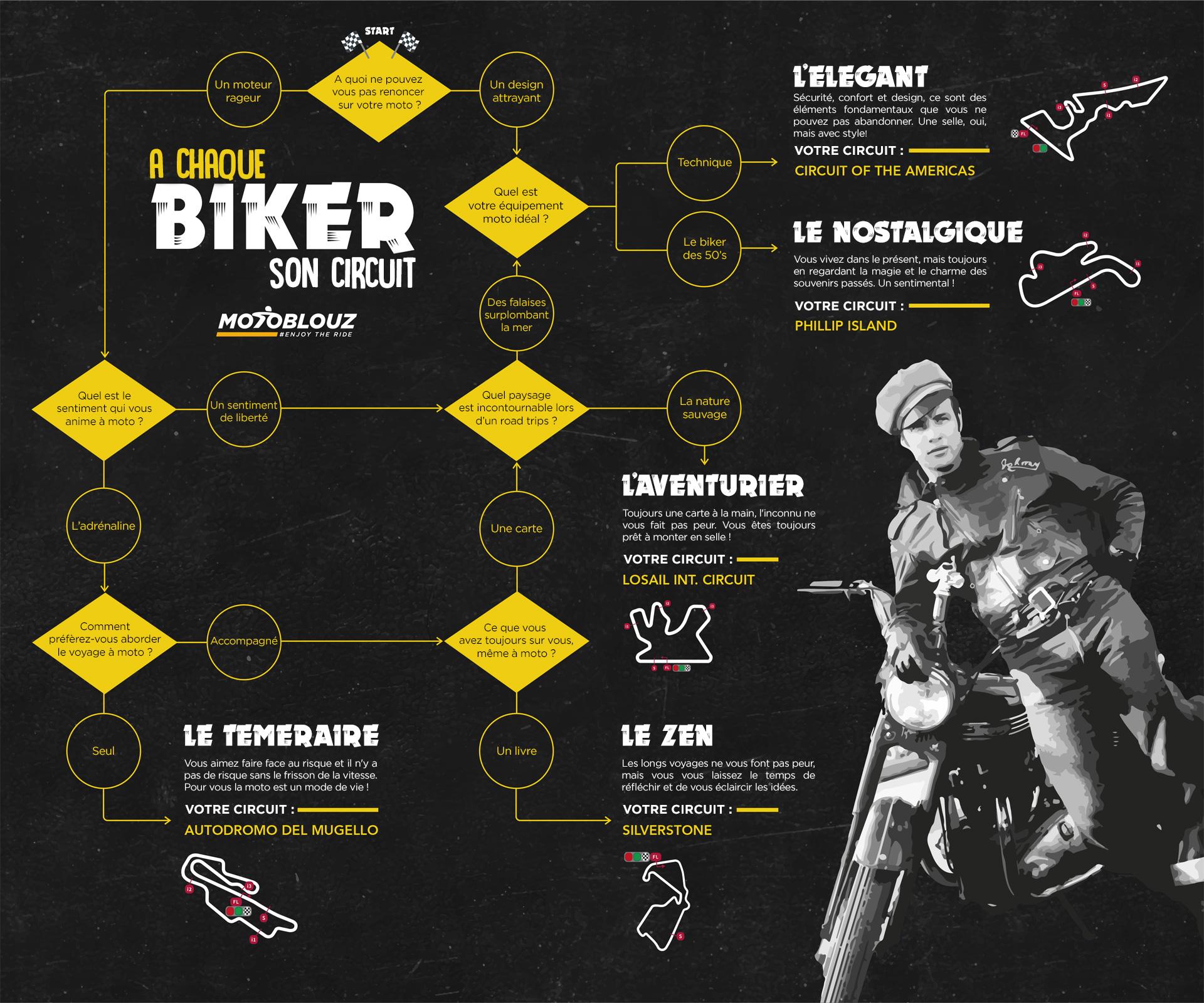 infographie moto circuit