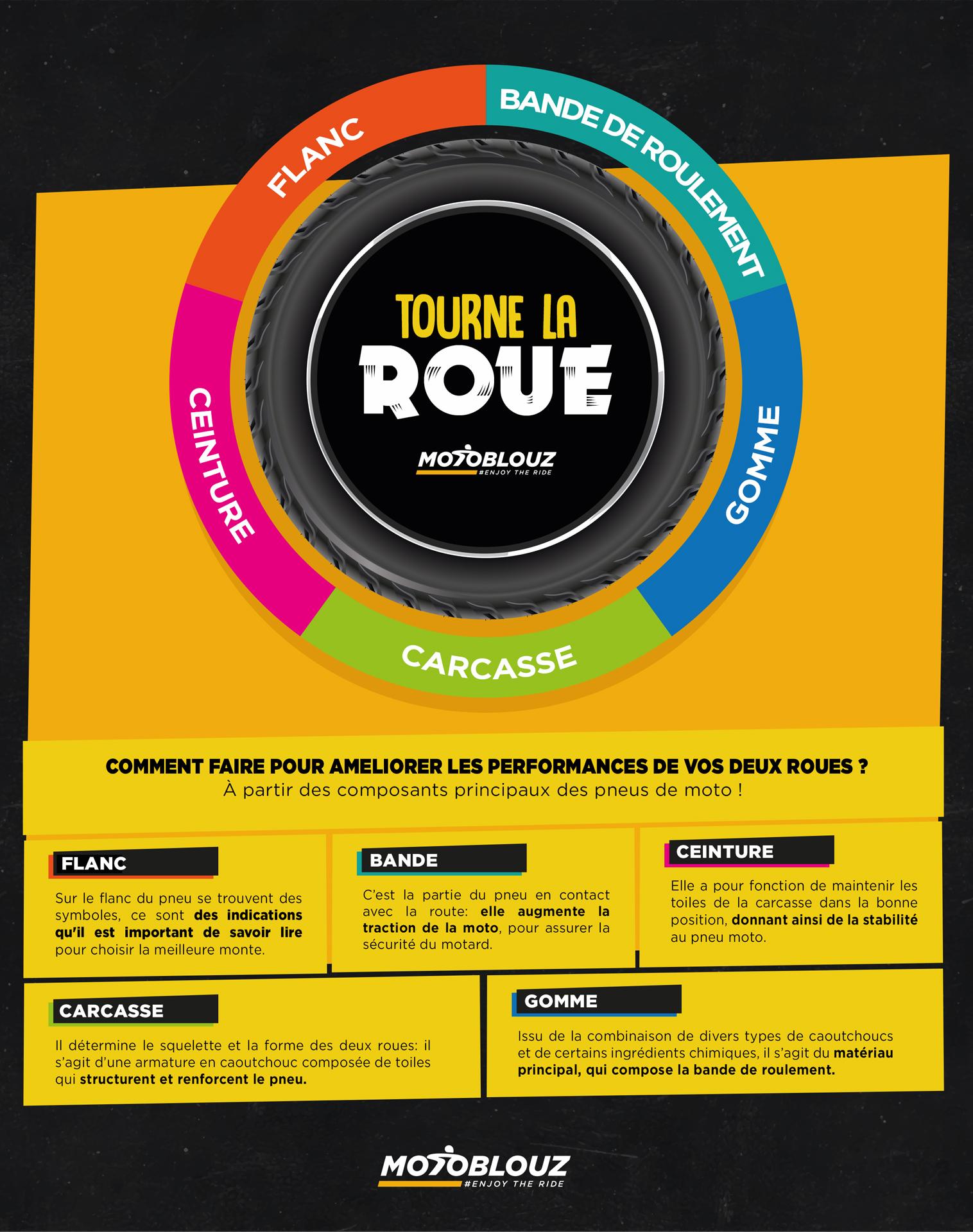 infographie pneu moto