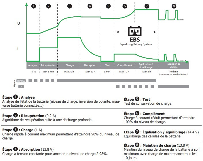 chargeur GYS 1.12PL – charge batterie lithium